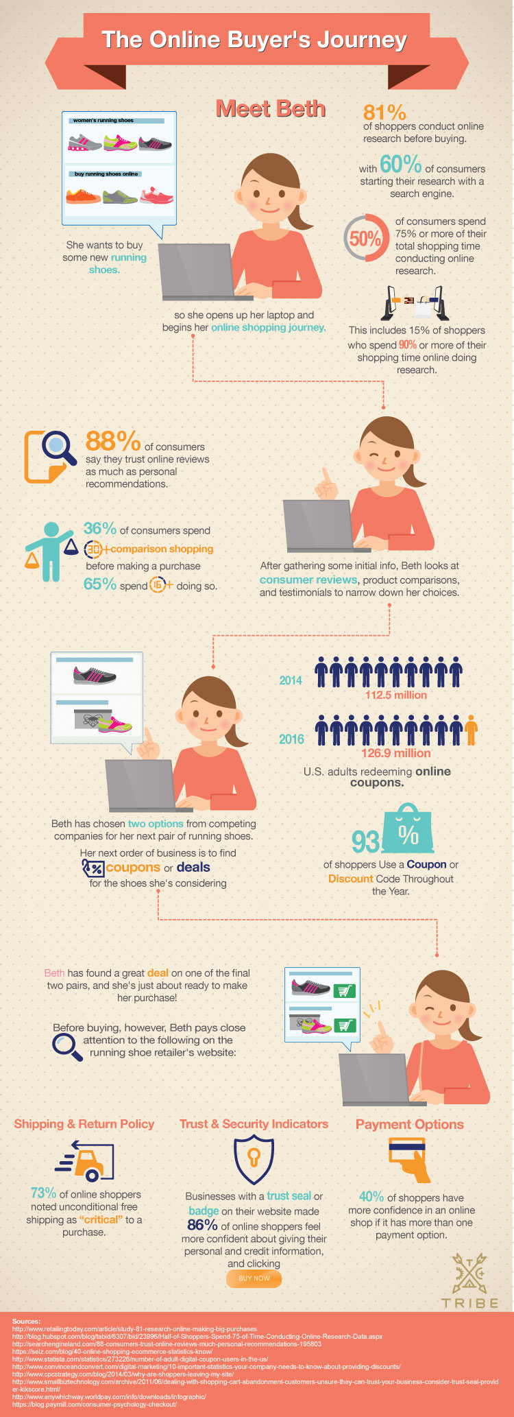 Online Buyers Journey_Infographic_Tribe Interactive