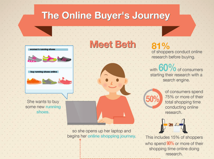 online buyers journey