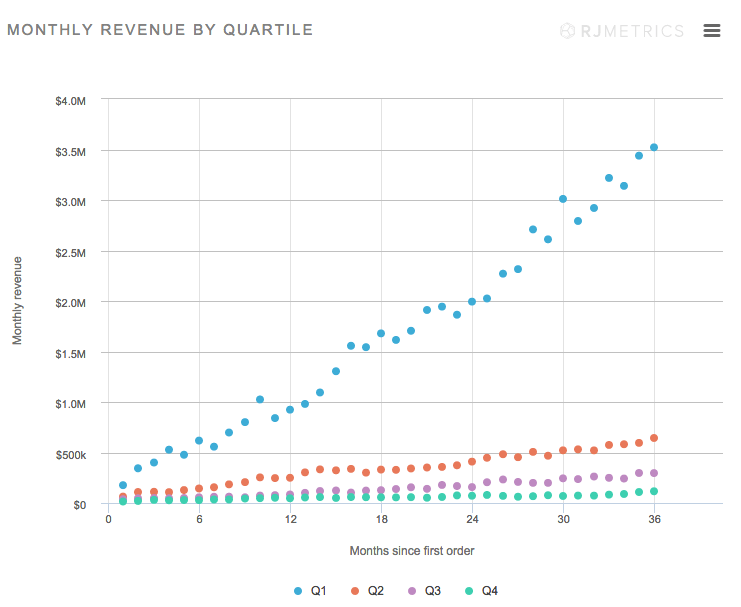 monthly revenue growth