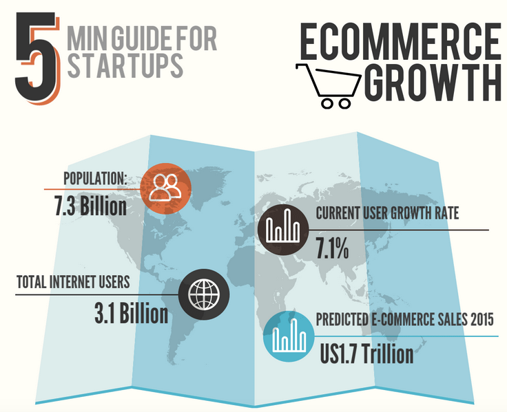 5 min guide to ecommerce growth_feat. image