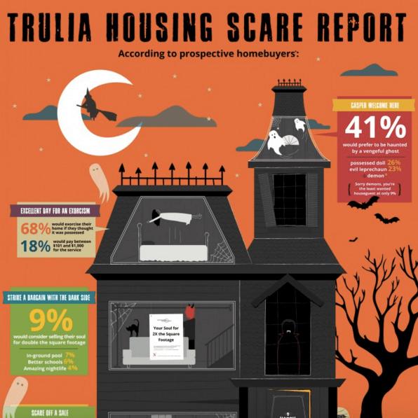 trulia_scare report