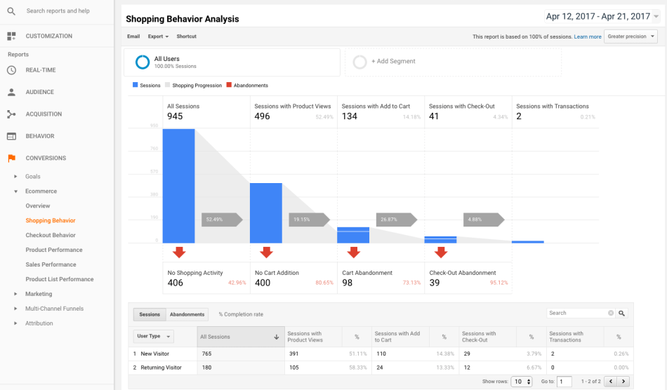 WooCommerce Google Analytics Screenshot